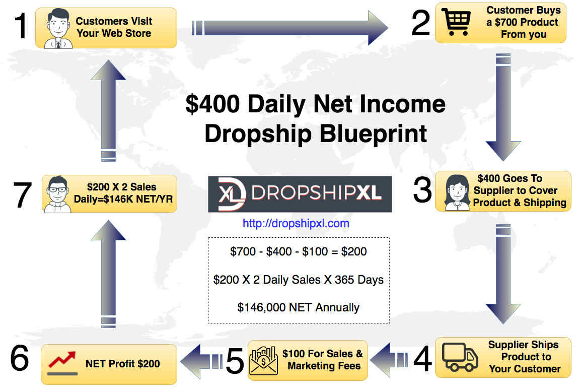 How to use US dropshipping suppliers to create a sustainable 6-figure net passive income