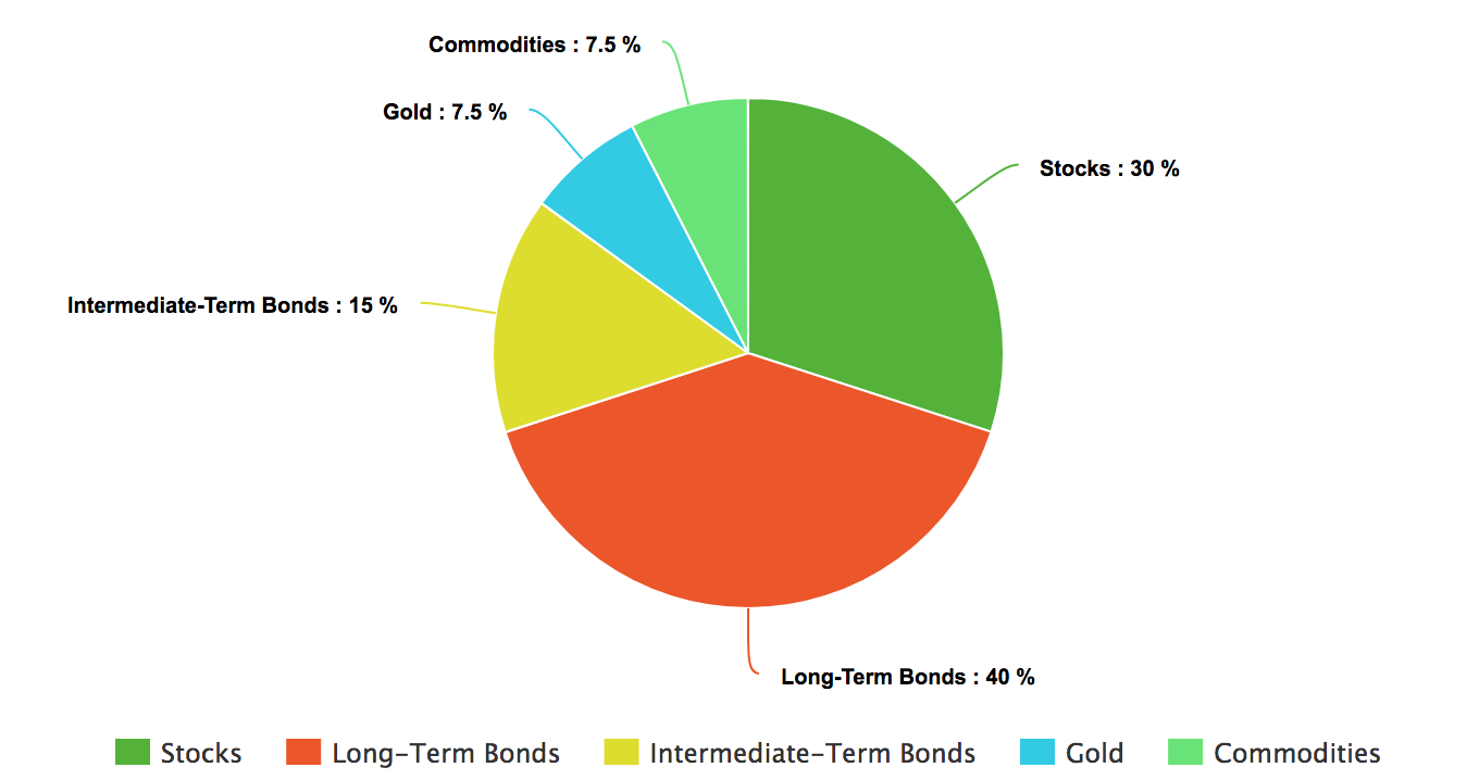 Ray Dalio All Weather Portfolio Allocation of Funds in Asset Classes by Percentages